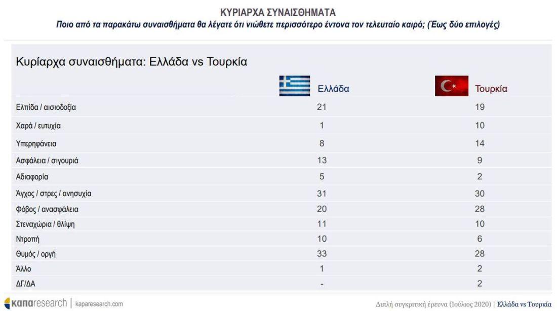 Ελληνες και Τούρκοι απαντούν για Αγία Σοφία, τις σχέσεις των δύο κρατών και τους πολιτικούς (ΠΙΝΑΚΕΣ), φωτογραφία-7