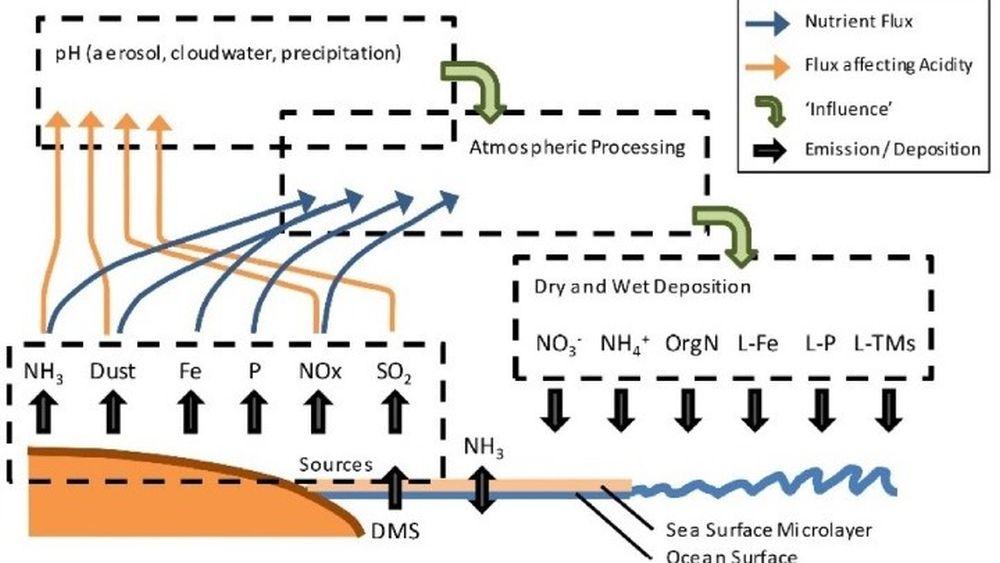 ατμοσφαιρική ρύπανση ωκεανοί